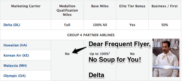 Delta Unpopular Change