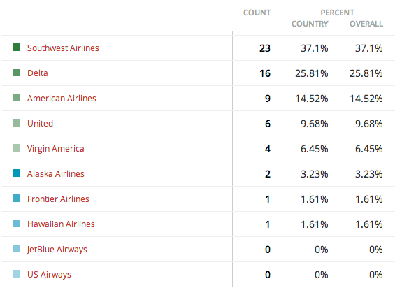 Favorite US Airline Poll Results