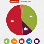 How I Earn Delta Skymiles: Credit Cards, Flights and Hotel Stays
