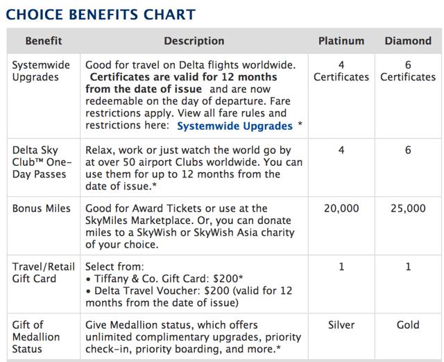 Delta Choice Benefits Upgrades