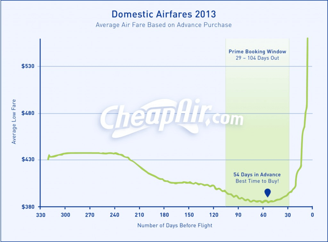 best time to book airline tickets