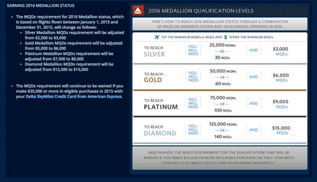 Delta 2016 Medallion Spend Requirements