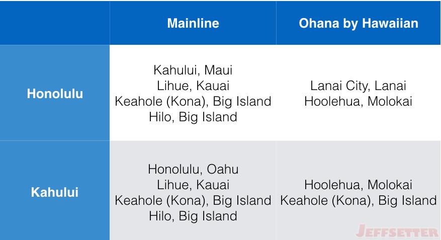 Hawaiian Inter-Island