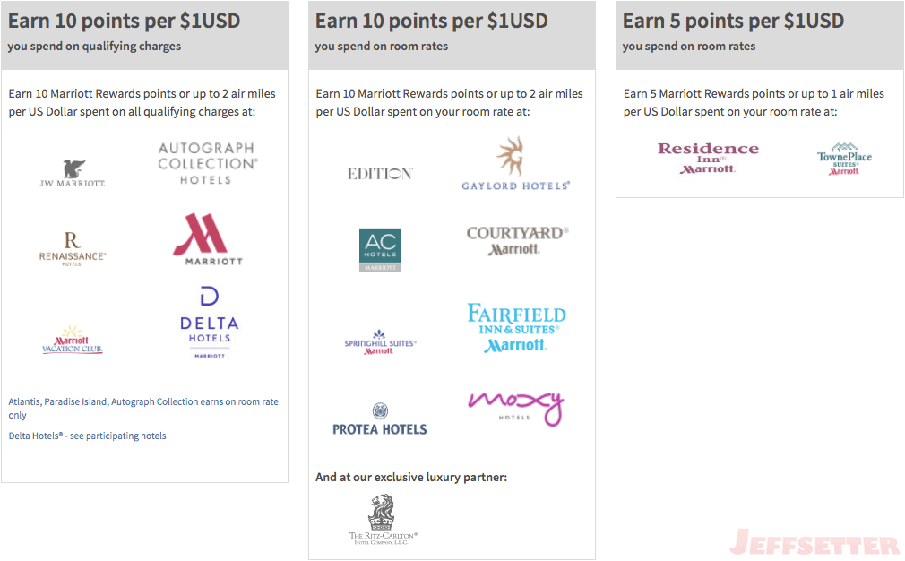 Marriott Rewards Stay Earn Rates