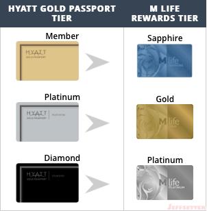 instant Mlife gold status