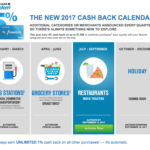Chase Freedom Q3 2017 Activation