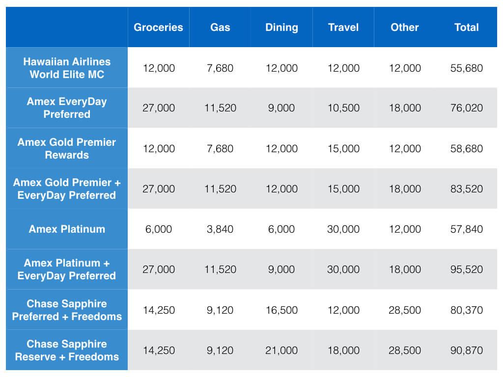 Earning Hawaiian Air Award Flights with Credit Cards