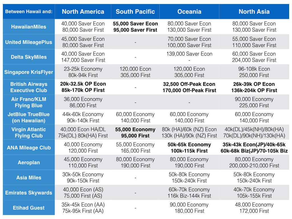 Hawaii Credit Card Award Travel Update