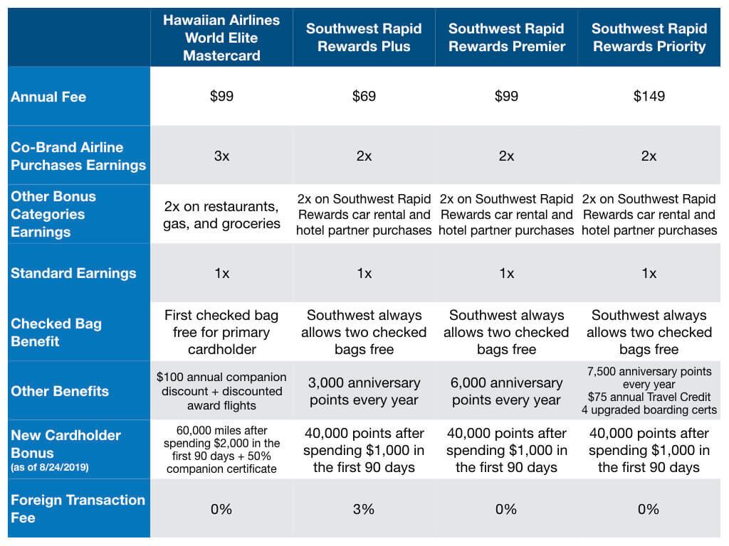 HawaiianMiles versus Rapid Rewards