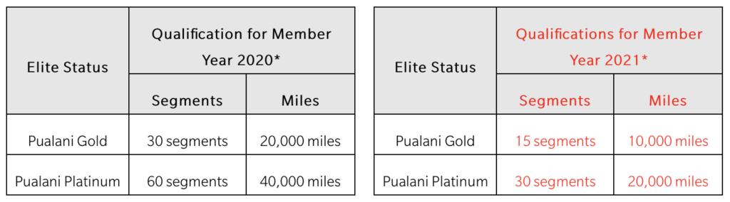 Hawaiian Announces Elite Member Concessions