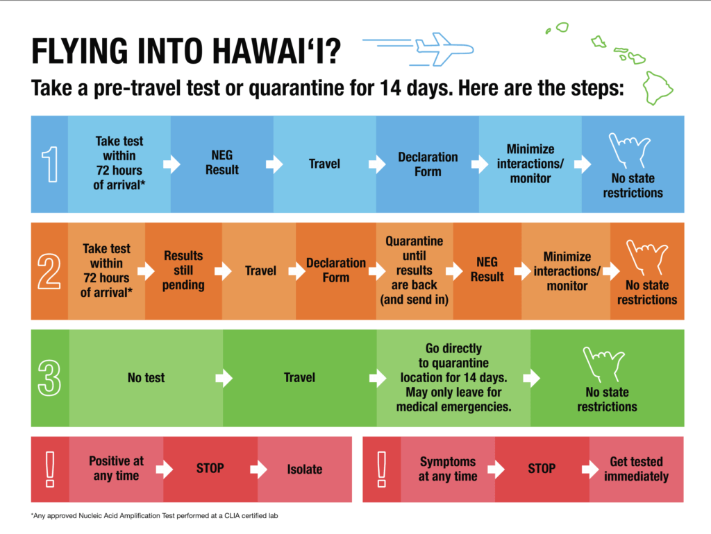 Hawaii to Begin Pre-Travel Testing on October 15