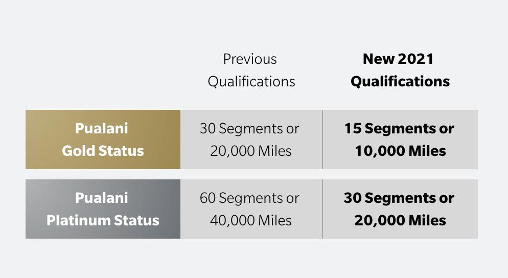 American and Hawaiian Adjust Elite Qualifications